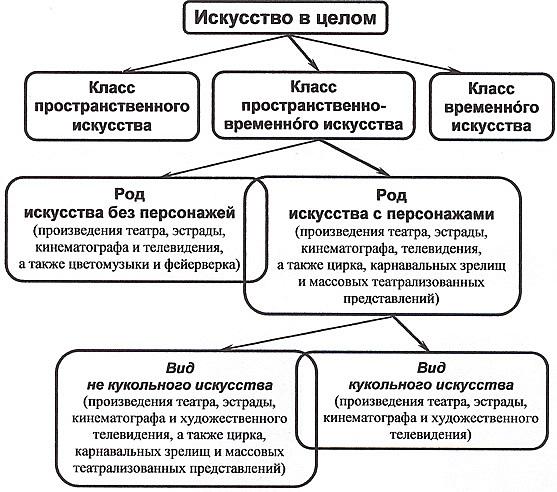 Схема классификации искусства