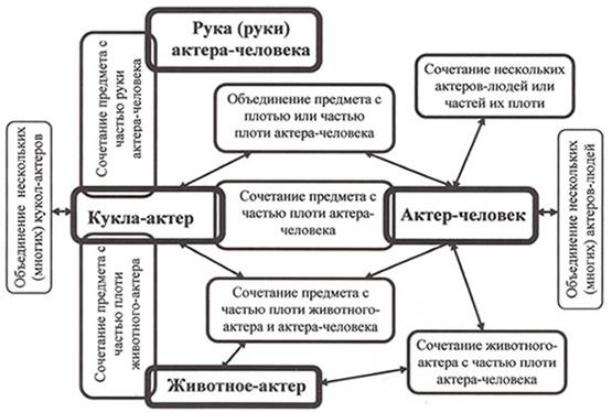 Схема средств для изображения